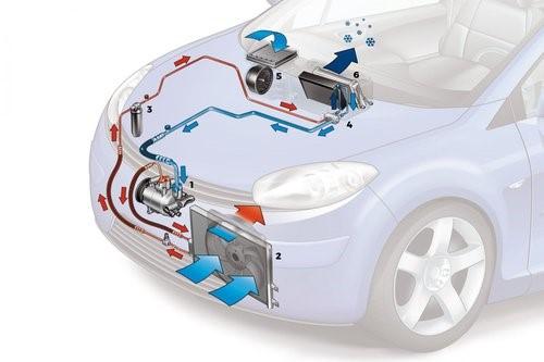 circuit climatisation voiture